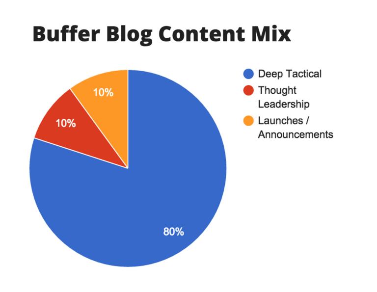buffer blog content