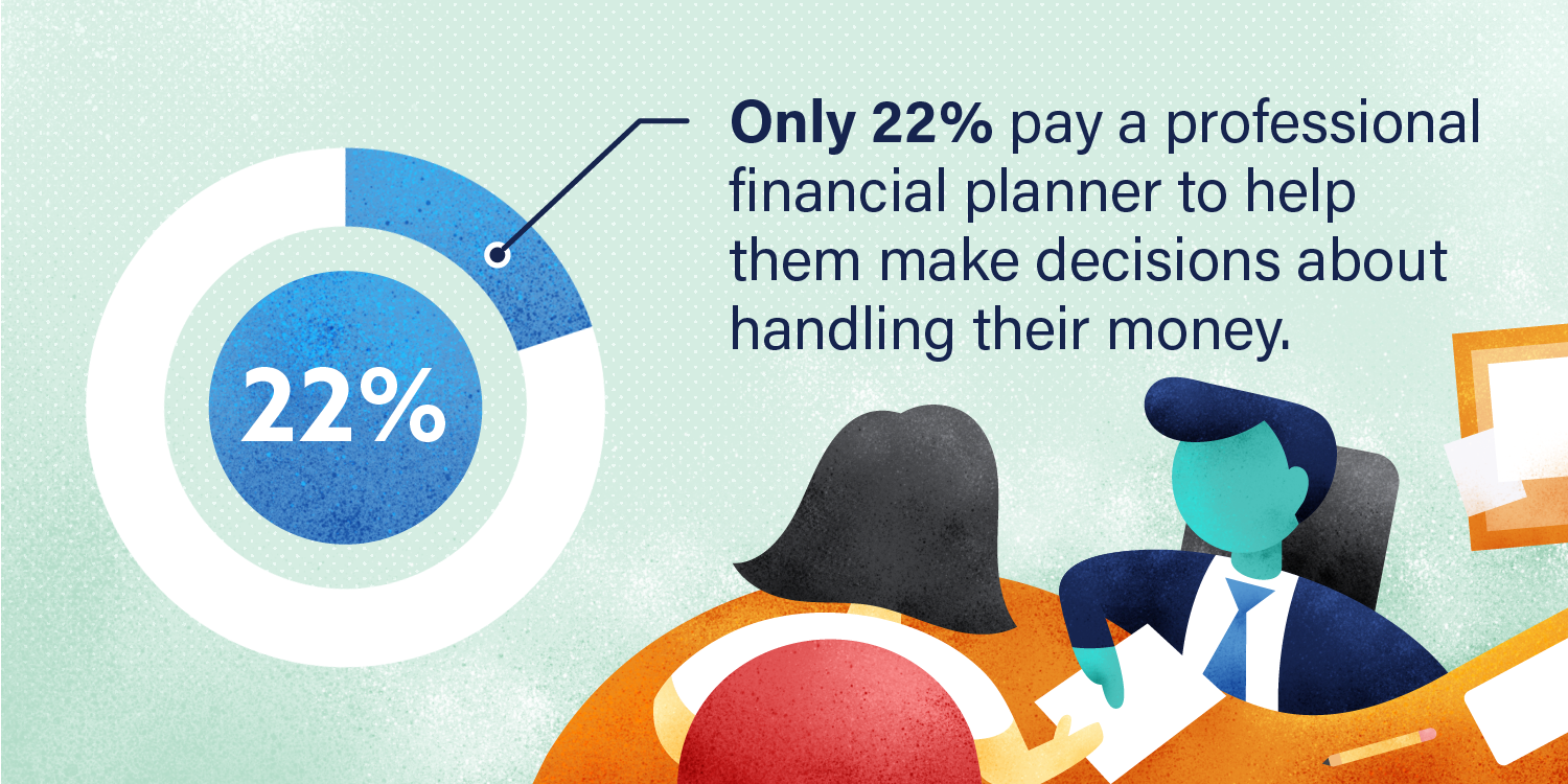 Graphic: Only 22% pay a professional financial planner to help them make decisions about handling money.