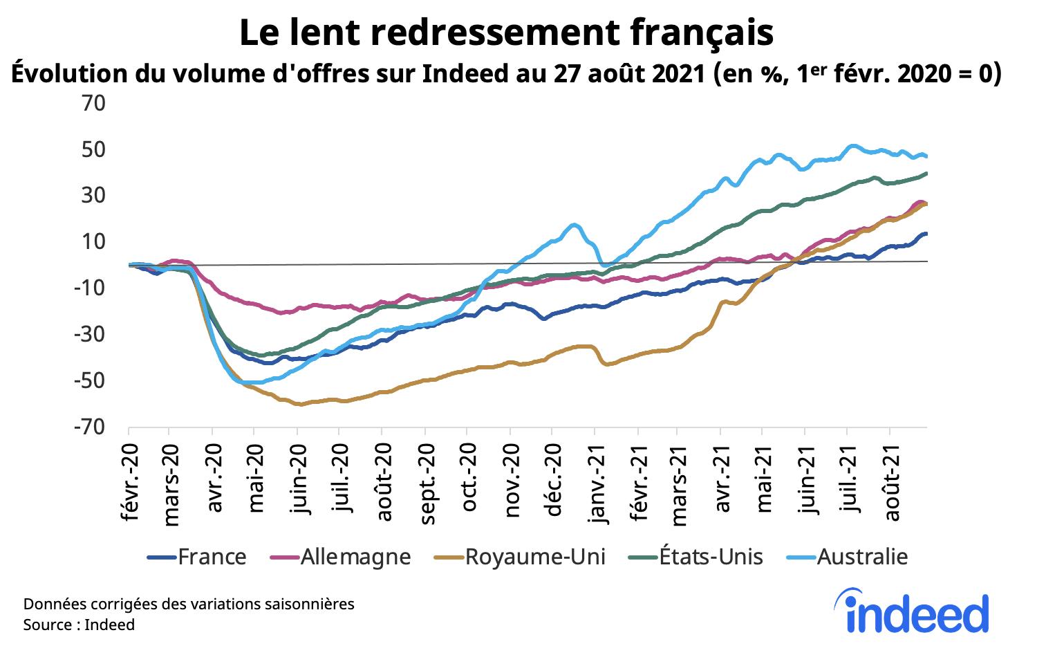 Le graphique en courbes illustre l'évolution du volume d'offres d'emploi en France, en Allemagne, au Royaume-Uni, aux États-Unis et en Australie au 27 août 2021.