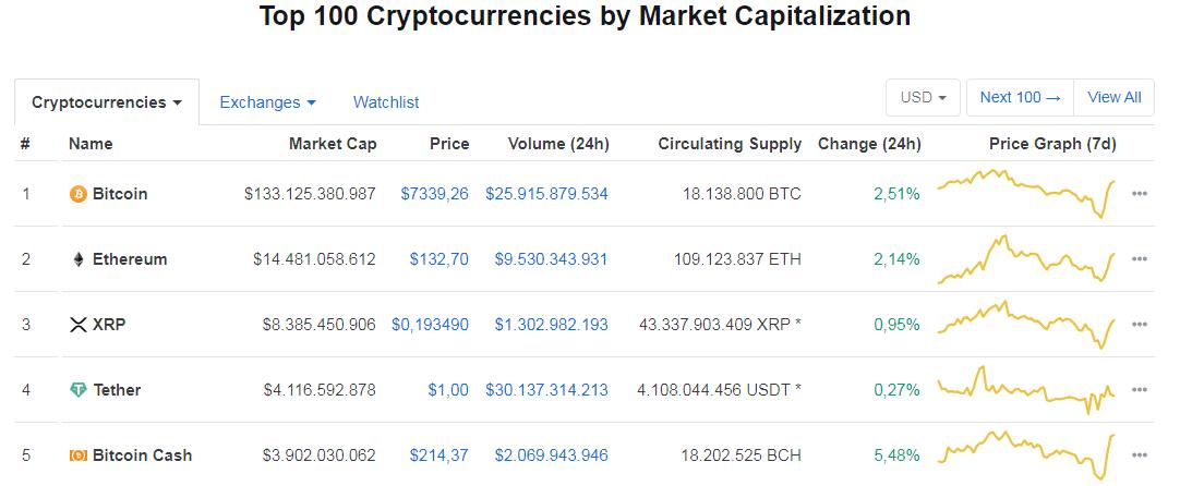 Mercado crypto 3 de Diciembre de 2020. Fuente: CoinMarketCap