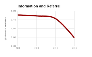 MCIL is reporting a .05% decline in Information and Referral over the past year and only 209 fewer than 2012.