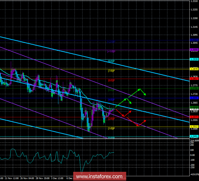 """GBP / USD. December 18th. The trading system. """"Regression Channels"""". Pound sterling: hopes for correction"""