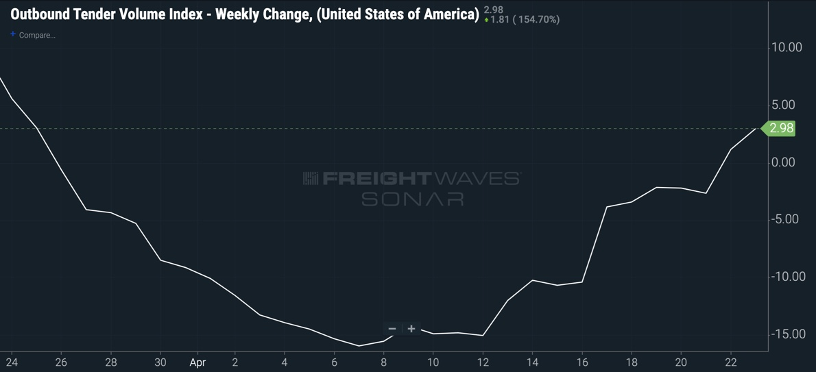 Outbound Tender Volume Index, Weekly Change, USA