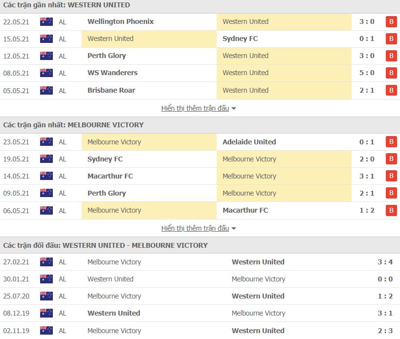 Nhận định bóng đá Western United vs Melbourne Victory 16h05 ngày 28/05 – Giải VĐQG Úc