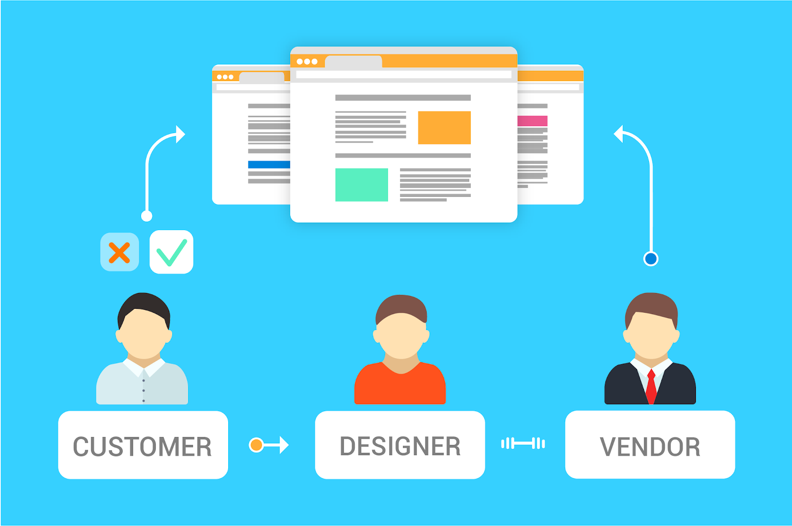 How to use web design techniques to drive sales to your business.