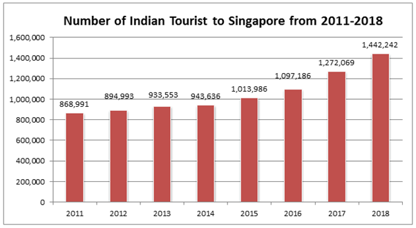 A bar graph showing the statistics of number of indian tourists to singapore from 2011-2018