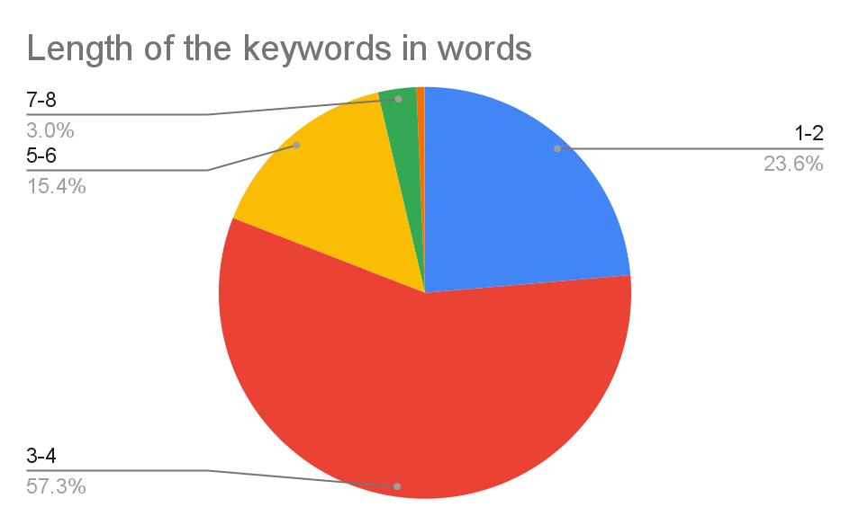 Length of the keywords