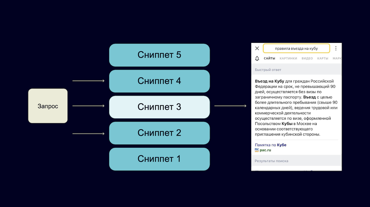 Генеративная нейросеть YaLM от Яндекс выбирает лучший сниппет для ответа на запрос пользователя