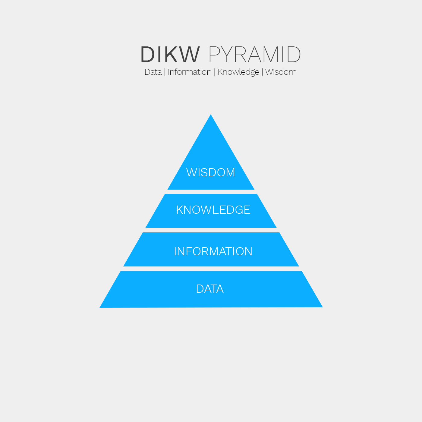 dikw-pyramid