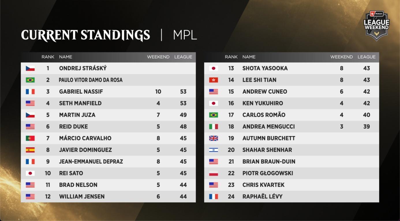 C:UsersJosef JanákDesktopMagicStředeční VýhledyStředeční Výhledy 13League Weekend - MPL Standings.jpg