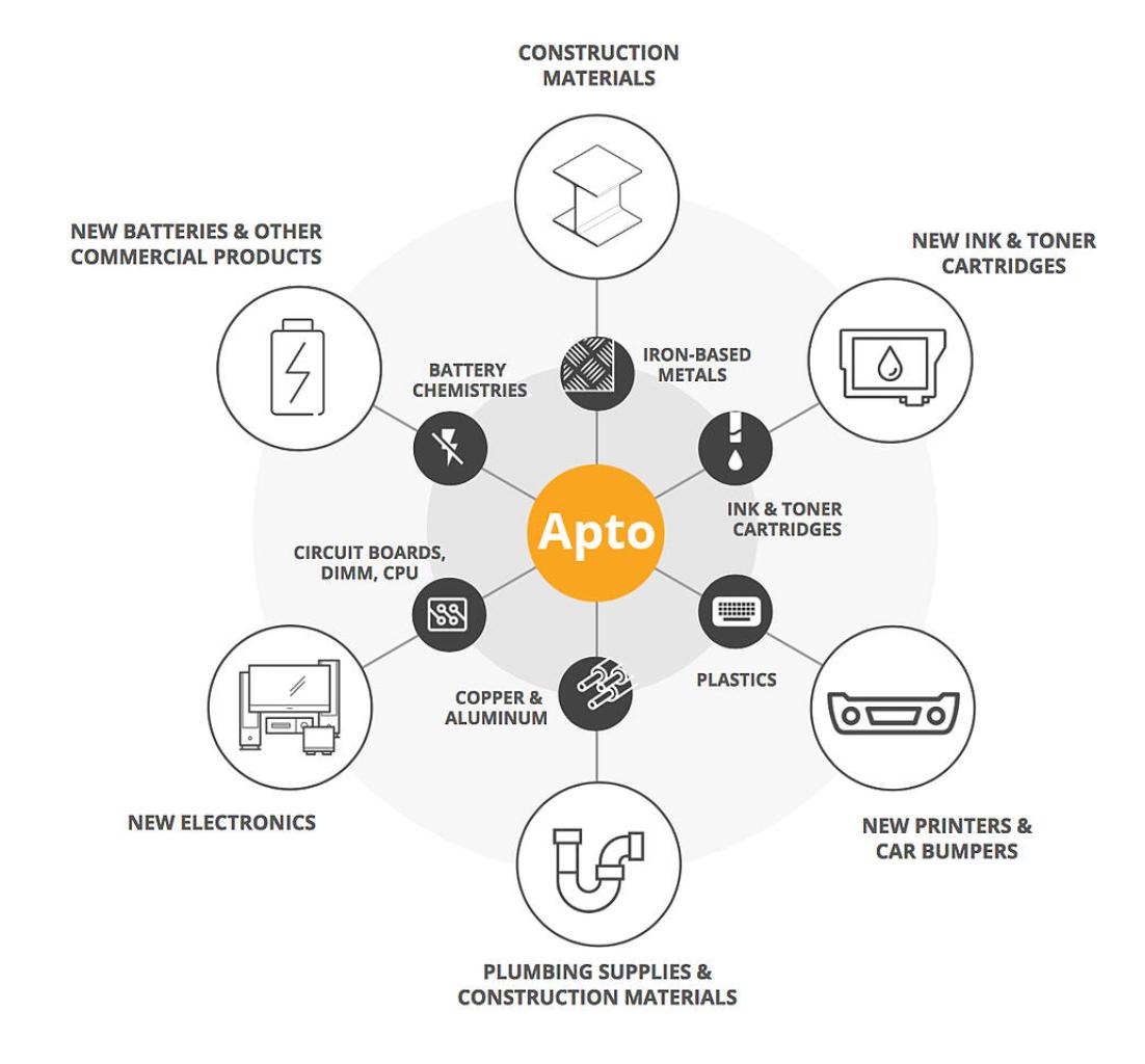 Apto Downstream Process Diagram