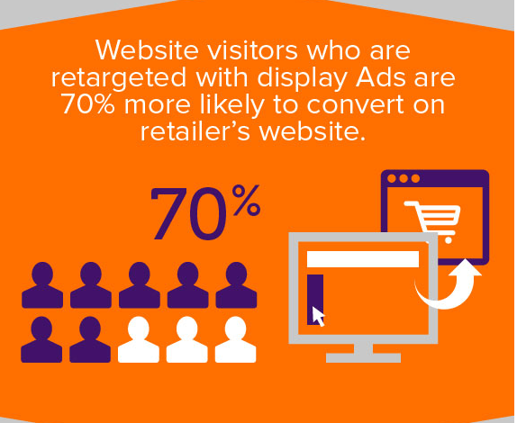 Retargeting website visitors