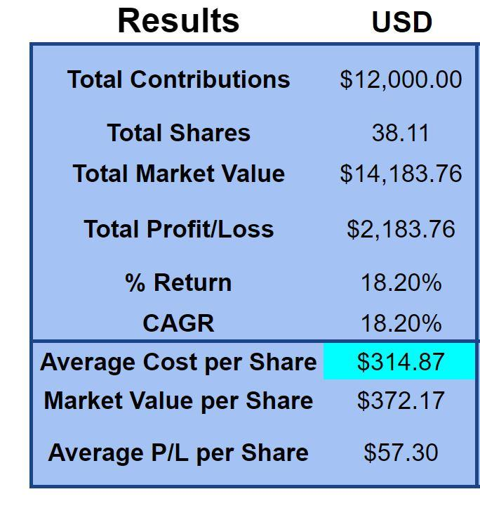 Dollar-Cost Averaging vs Lump Sum Calculator