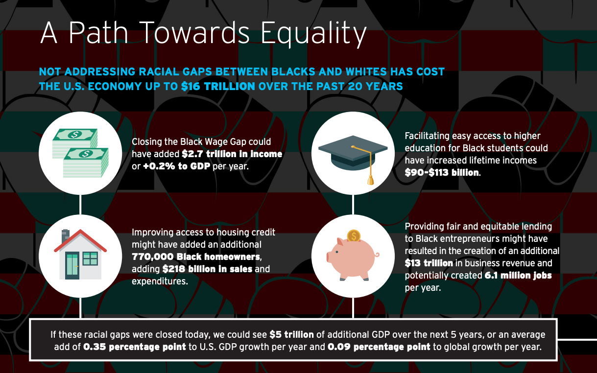 statistics on the economic impacts of racial injustice by Citigroup