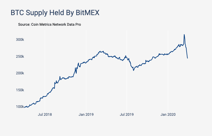 Graph showing the Bitcoin supply held by BitMEX from July 2018 to March 2020