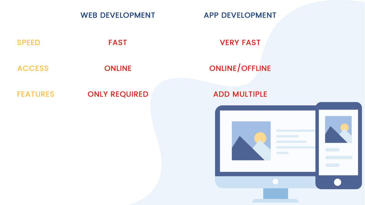 C:\Users\USS\Downloads\images\download\Web development vs Mobile app development-2.jpg