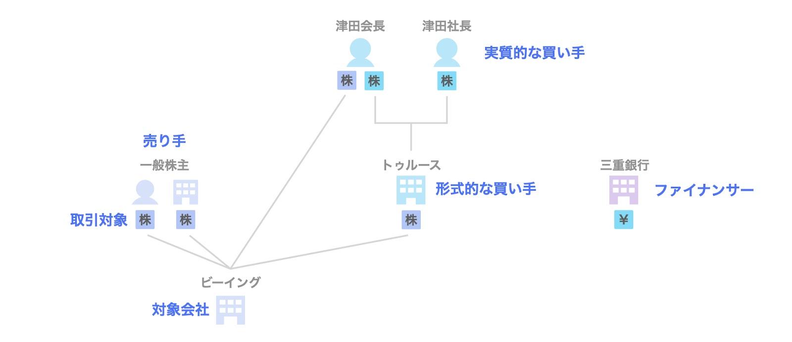 事例1. ビーイングのデットMBO(三重銀行)の関係者