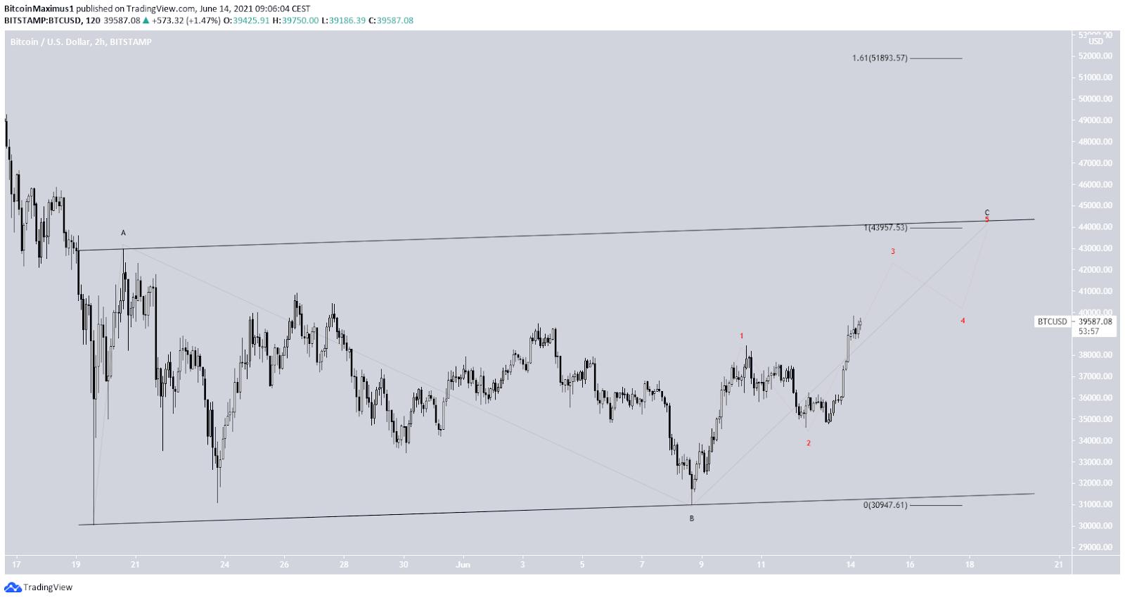 Bitcoin Preis Kurs BTC Wellenzählung 14.06.2021 1