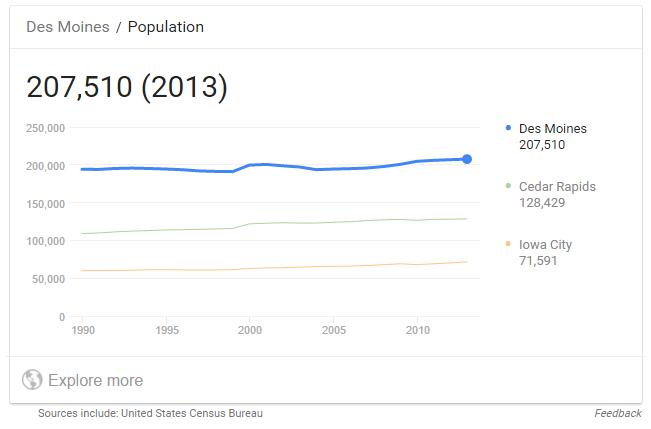 Des Moines Population
