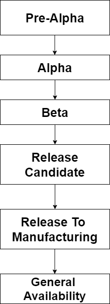 software release life cycle