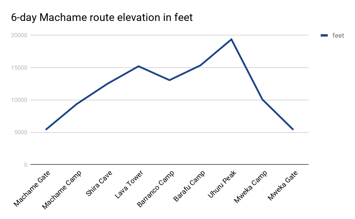 6-day Machame route elevation in feet