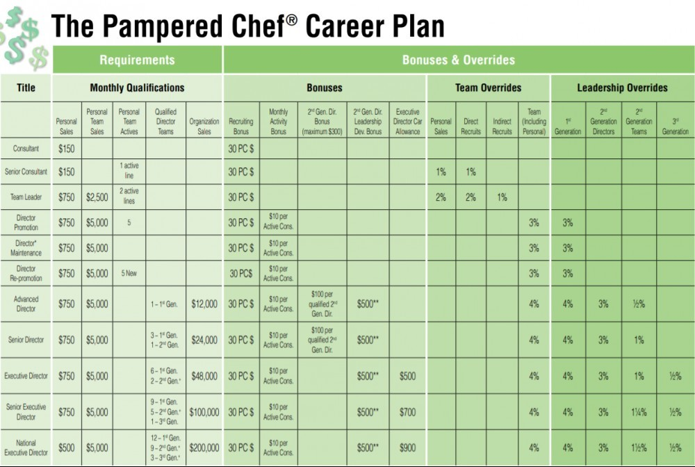 pampered chef career plan screenshot