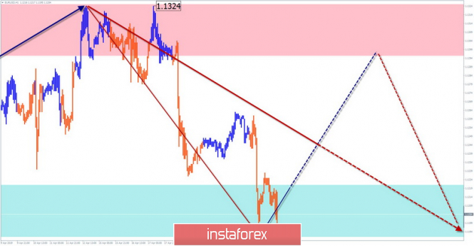 EUR/USD, GBP/USD, USD/JPY. Simplified wave analysis and forecast for April 24