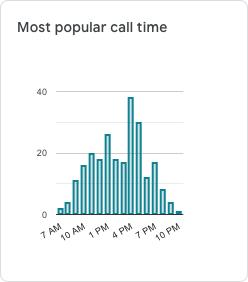 CallJoy call times