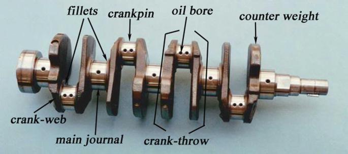 Photoelastic Stress Analysis of Crankpin Fillets of a Crankshaft |  SpringerLink