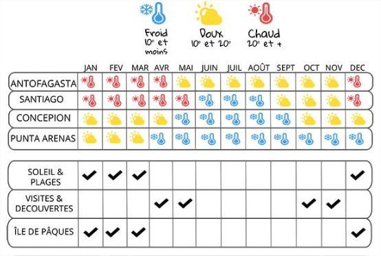 Calendrier du Climat pour surfer au Chili