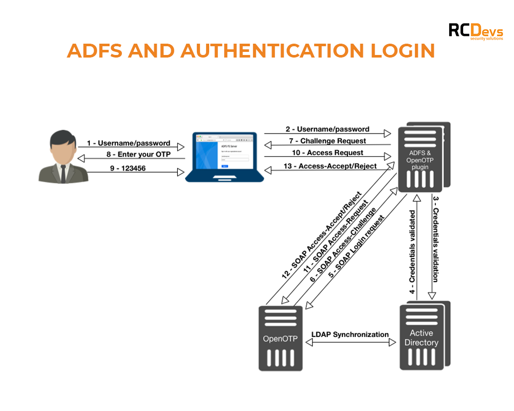 ADFS and Authentication Login RCDevs