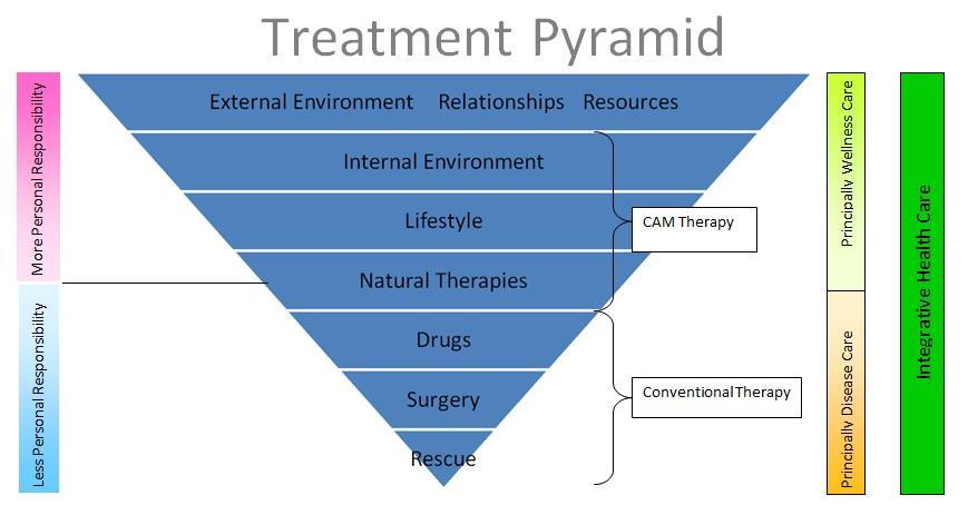 treatment pyramid
