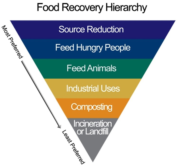 The EPA's Food Recovery Hierarchy.