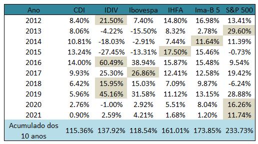Imagem mostra desempenho do CDI, IDIV, Ibovespa, IHFA, Ima-B 5 e S&P 500 de 2012 a 2021 (+ acumulado de 10 anos).