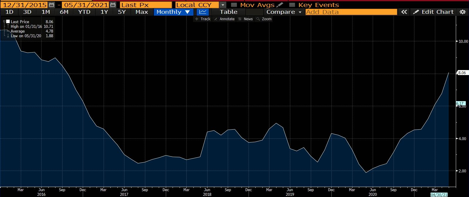 Gráfico apresenta a alta da inflação brasileira.