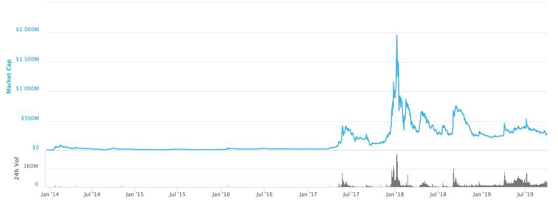 График рыночной капитализации Dogecoin