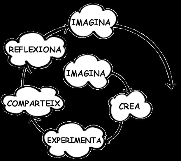 Espiral creativitat