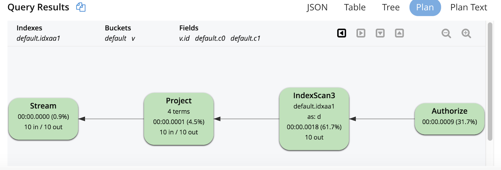 Json Savi Labs Component And Major Connector Location Diagram 124kb The Predicate Vid 0 Can Be Converted Into Exact Range Scans Passed To Index Scan Therefore Query Combination Is Suitable