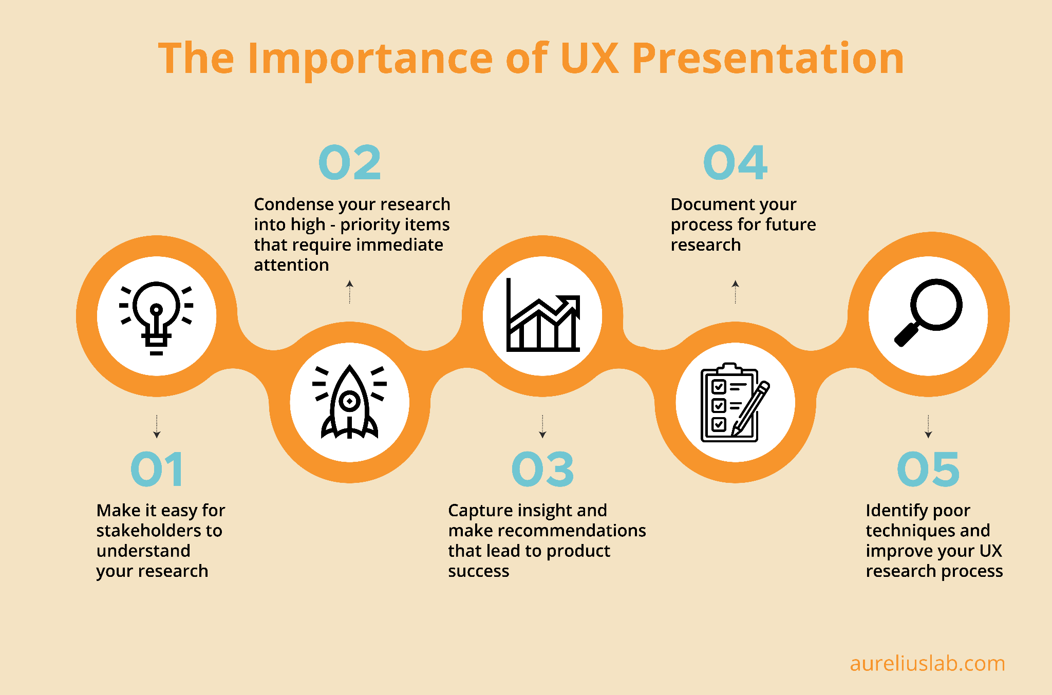 Importance of UX research presentation