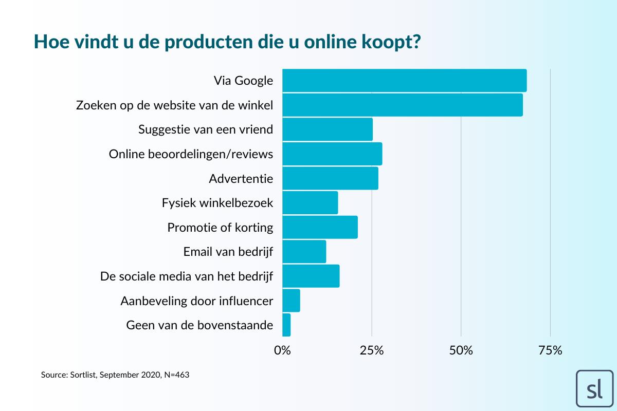 Waar vinden Nederlanders de producten die ze kopen?
