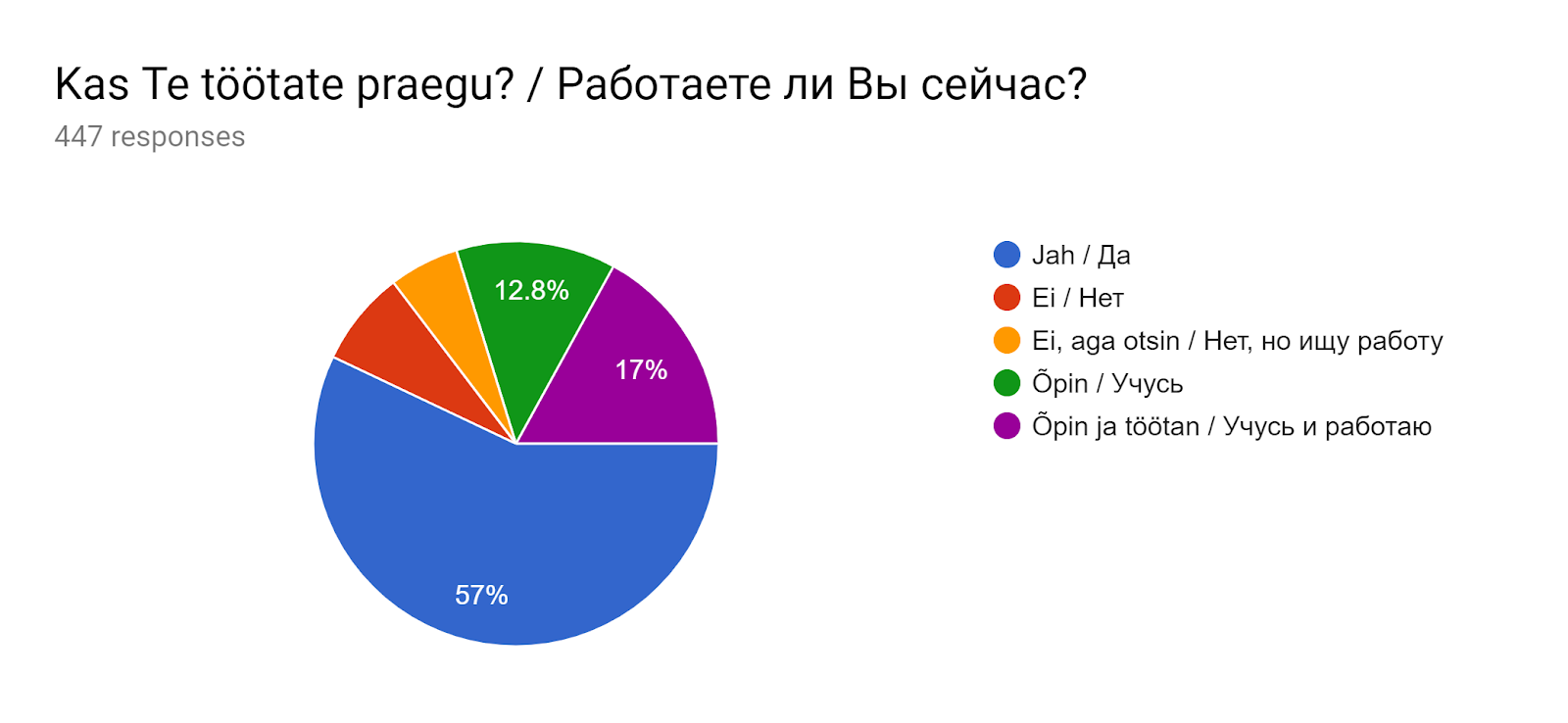Forms response chart. Question title: Kas Te töötate praegu? / Работаете ли Вы сейчас?. Number of responses: 447 responses.