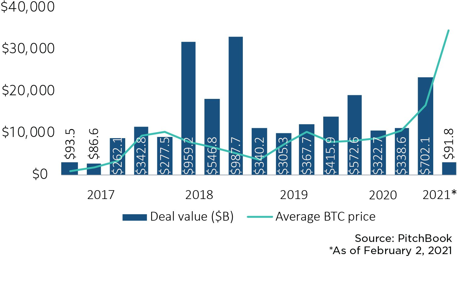 Graph showing investment in blockchain startups in relation to growth of Bitcoin price