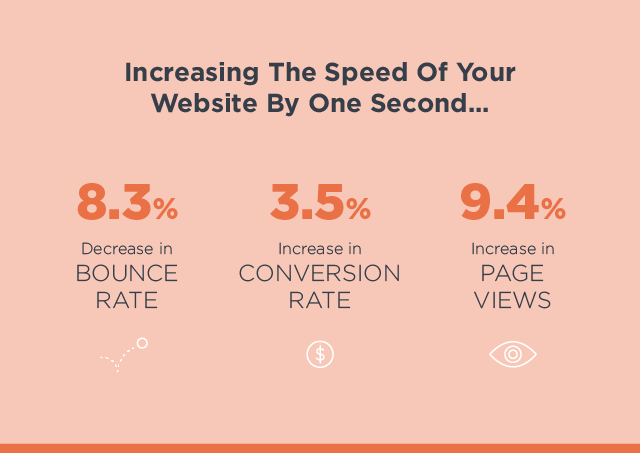 Decreasing your mobile site speed by one second can decrease your bounce rate by 8.3 percent, increase your conversion rate by 3.5 percent, and increase your page views by 9.4 percent.