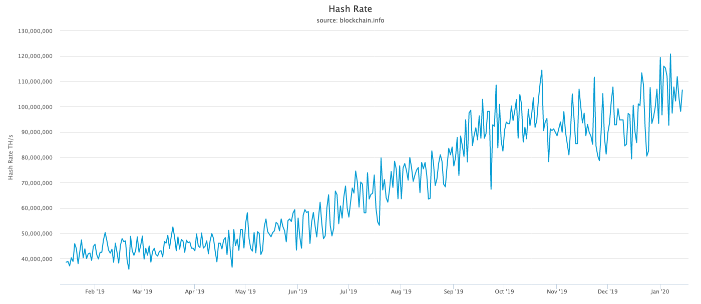 Graph showing Bitcoin hash rate growth from Jan. 2019 to Jan. 2020