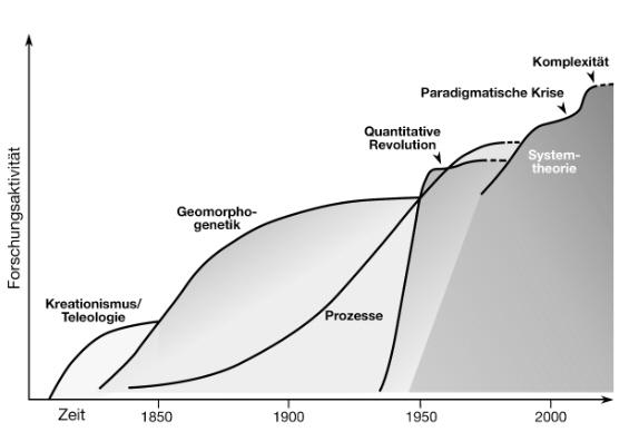 paradigmenwechsel-geomorph.jpg