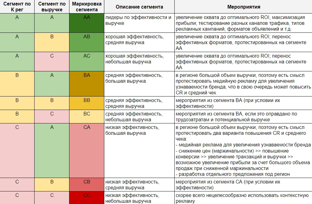 сегменты регионов в Яндекс