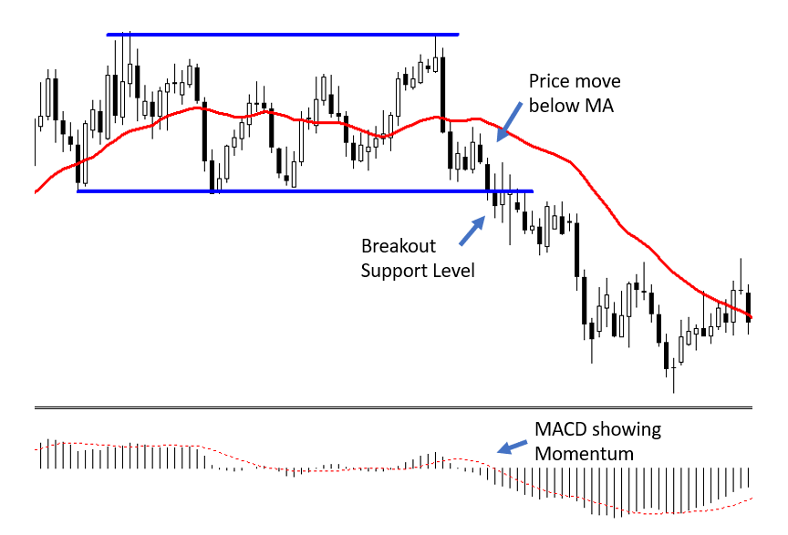 How to set your entry point at the breakout level and set the stop loss following the MA line