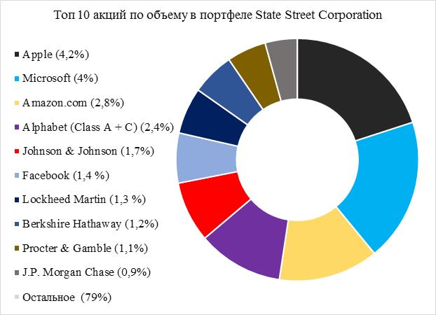 Разбираем портфели легендарных инвестфондов: что купили себе Баффет, BlackRock, State Street Corporation