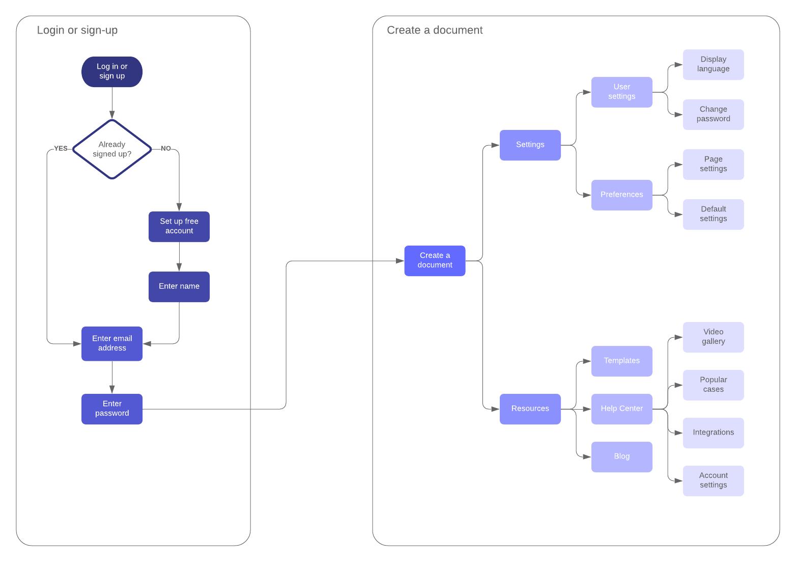 Login - User Flow