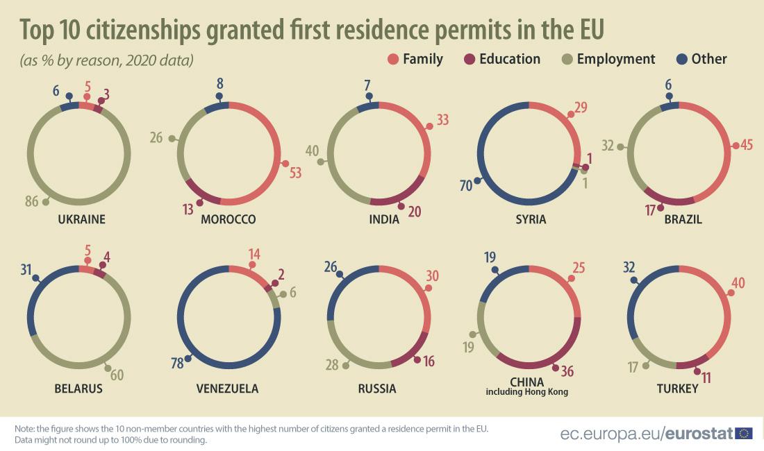 Główne grupy imigrantów w UE
